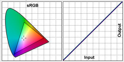 www Clarkvision com: Calibrating Your Monitor and Color