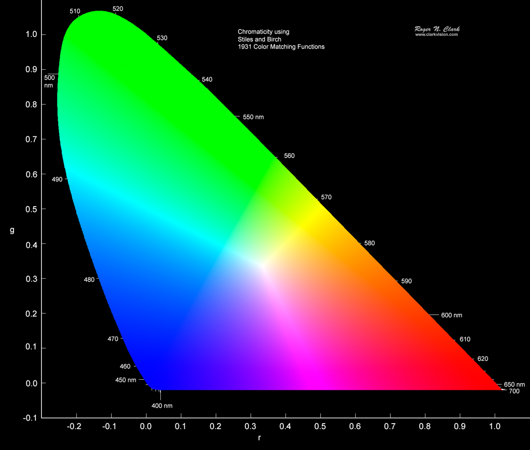 stiles and birch chromaticity diagram using the 1931 color matching  functions  note the results show good saturated colors compared to that in  figure 6