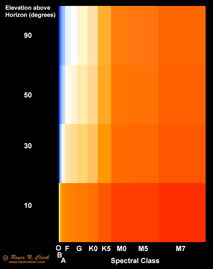 The proportion of star colors is similar to the proportion of those types  of stars in the sky. The blue ... 63eb2579c
