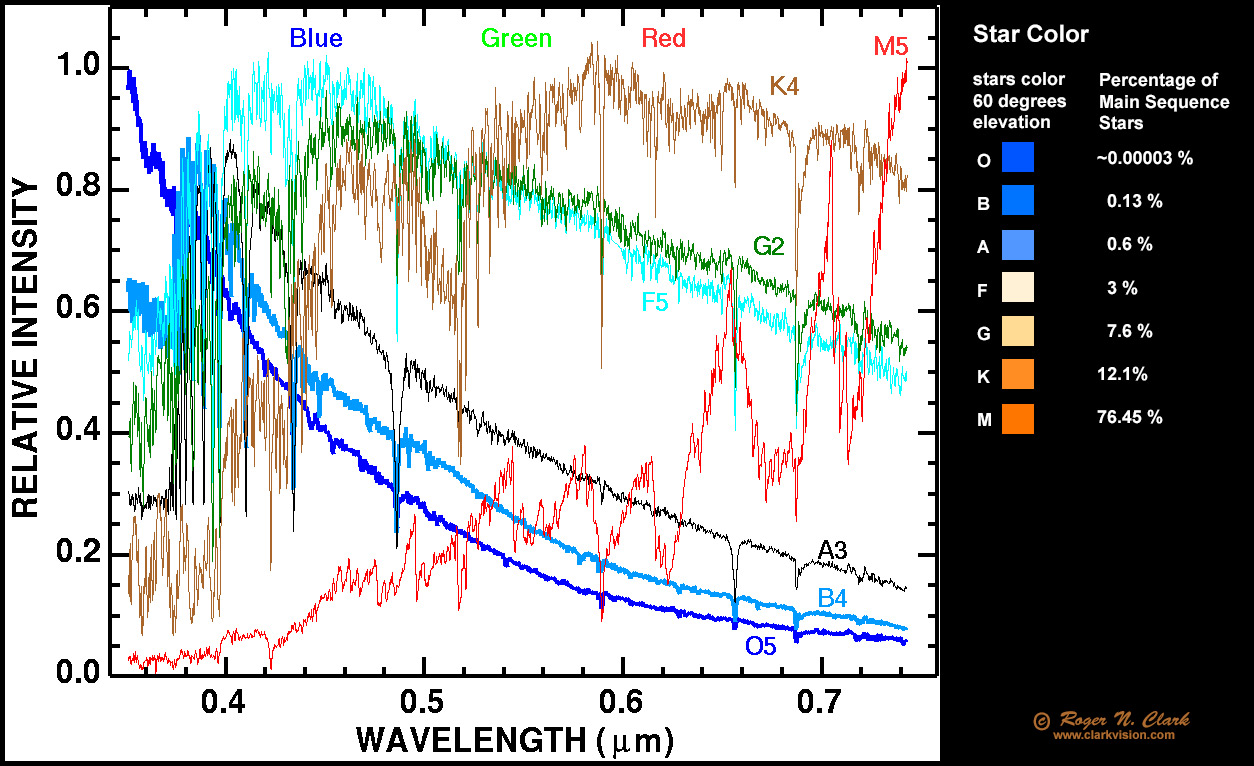 Spectra of seven star spectral types. Type O stars are the hottest 71b66893f