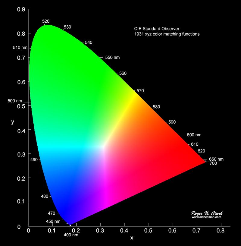 Color Cie Chromaticity And Perception  Clarkvision Com